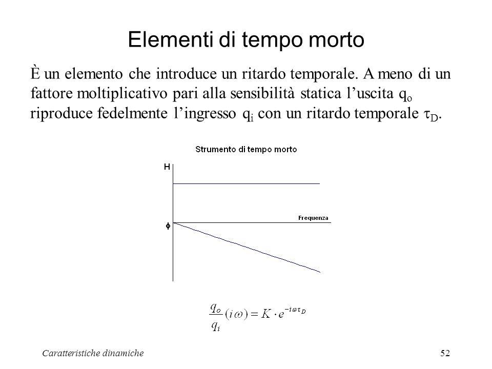 Caratteristiche dinamiche52 Elementi di tempo morto È un elemento che introduce un ritardo temporale. A meno di un fattore moltiplicativo pari alla se