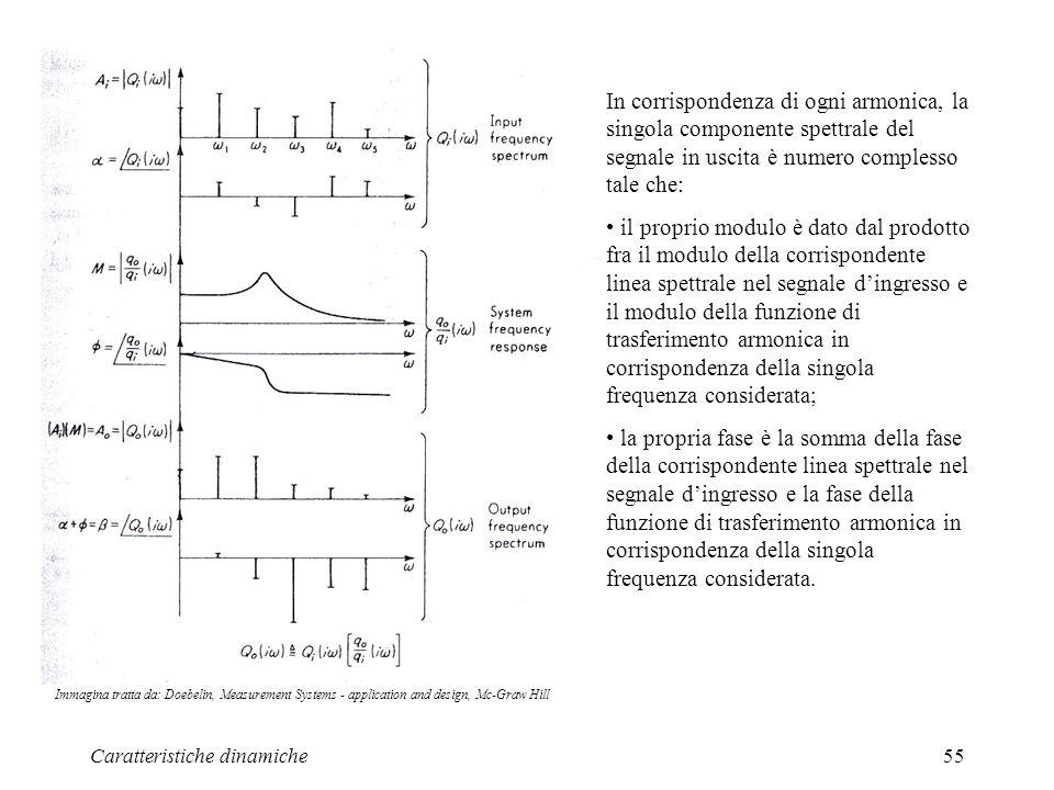 Caratteristiche dinamiche55 In corrispondenza di ogni armonica, la singola componente spettrale del segnale in uscita è numero complesso tale che: il proprio modulo è dato dal prodotto fra il modulo della corrispondente linea spettrale nel segnale dingresso e il modulo della funzione di trasferimento armonica in corrispondenza della singola frequenza considerata; la propria fase è la somma della fase della corrispondente linea spettrale nel segnale dingresso e la fase della funzione di trasferimento armonica in corrispondenza della singola frequenza considerata.