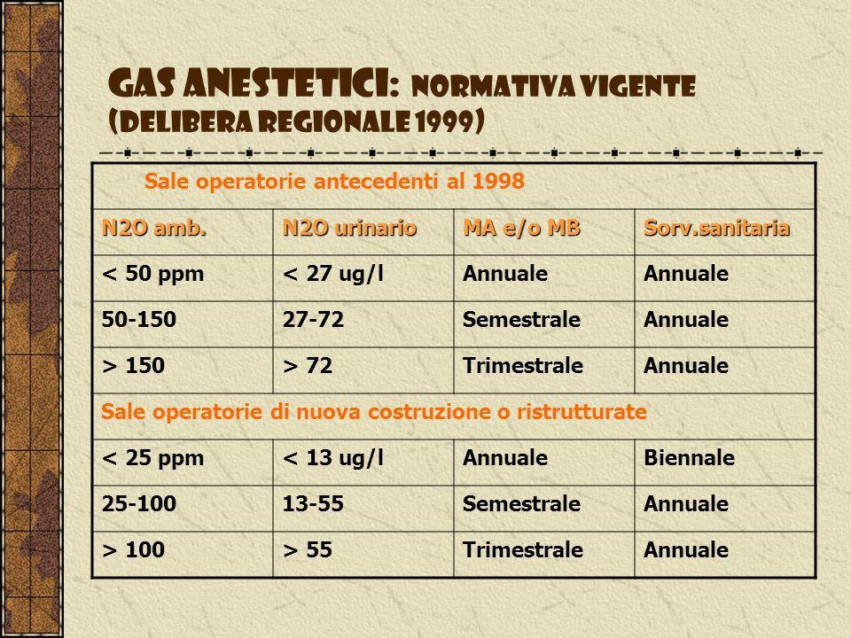 Gas anestetici: altri valori limite ambientali ACGIH: N 2 O 50 ppm alotano 50 ppm enfluorano 75 ppm NIOSH:N 2 O 25 ppm National Board Svedese: N 2 O 100 ppm