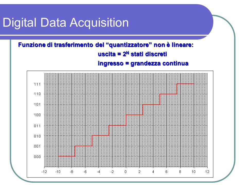 Risoluzione = minima variazione della grandezza di ingresso apprezzabile dal quantizzatore Corrisponde al valore del bit meno significativo e viene detta LSB=least significant bit 1 LSB = FS / 2 N Digital Data Acquisition