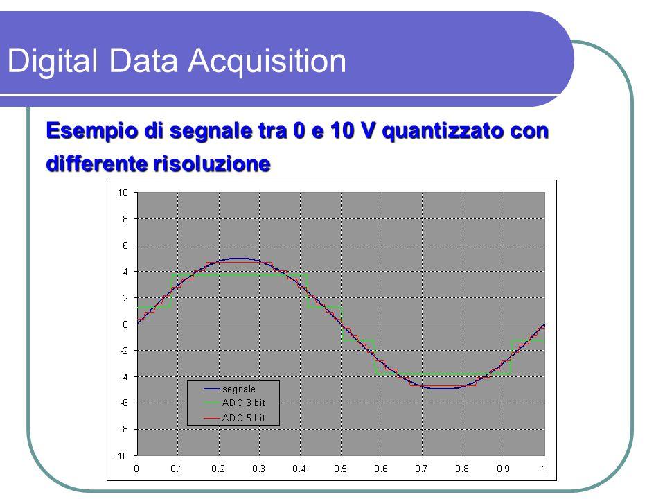 Quindi incertezza minima ± LSB/2 Se segnale G « FS incertezza relativa Se segnale G « FS incertezza relativa Es:FS = 10 V eG=0.9 V se N=8 bit incertezza ±39 mV ± 4.3 % di G Soluzione: amplificare G affinchè sia usata tutta la scala del convertitore A/D Digital Data Acquisition