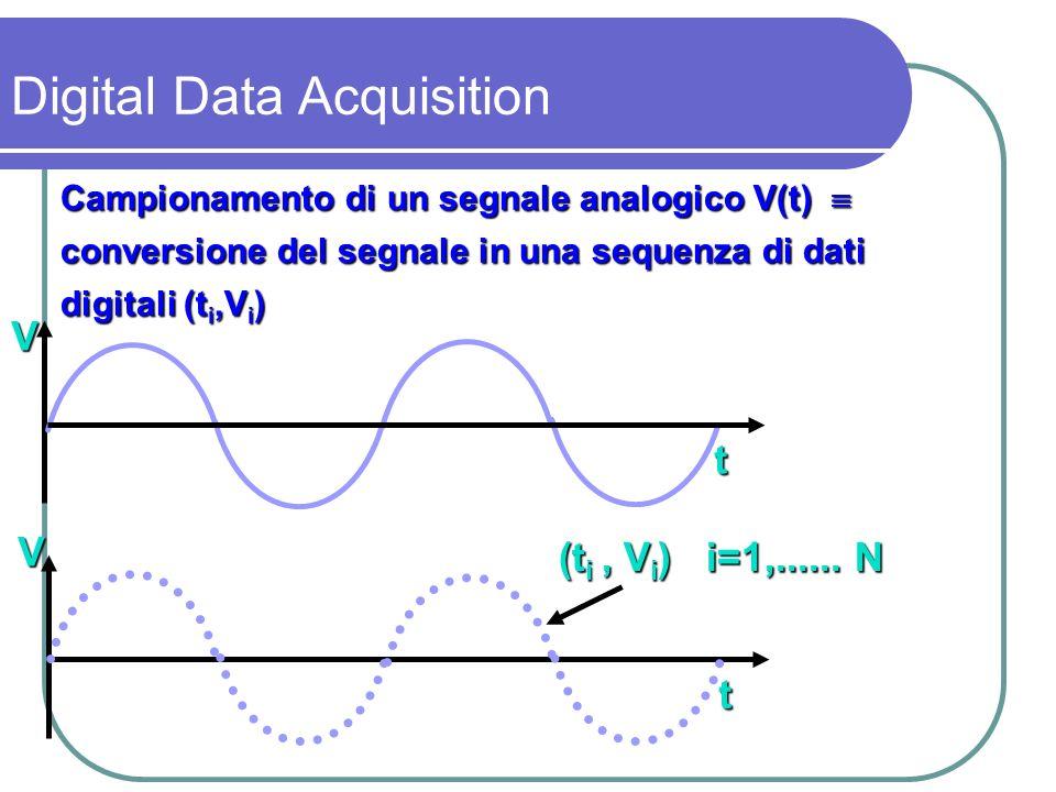 Pertanto in un segnale campionato sia la grandezza V che il tempo t sono espressi in forma discreta Tra due campioni cè t C = t i - t i-1 Frequenza di campionamento f C = 1 / t C t V t i-1 t i t i+1 Digital Data Acquisition