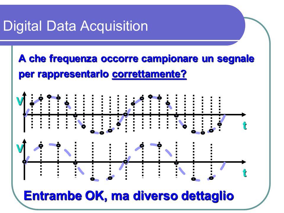 Ma se la frequenza di campionamento diminuisce si va incontro al problema dell aliasing t V Il segnale campionato non è più riconoscibile e sembra avere una frequenza più bassa del segnale analogico originario Digital Data Acquisition