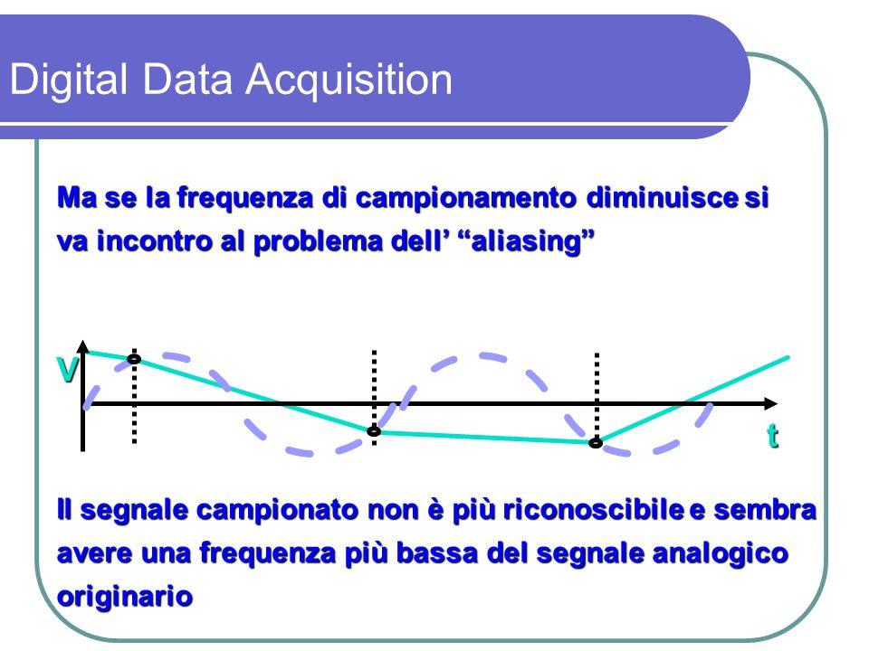 Il problema è legato alla relazione tra frequenza del segnale f S e frequenza di campionamento f C ; se f C < 2 f S l aliasing si manifesta f C > 2 f S f C = 2 f S f C < 2 f S Digital Data Acquisition