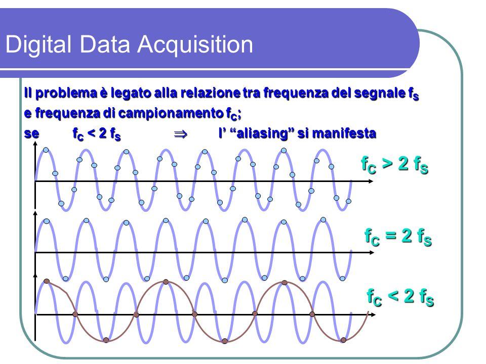 f C = f S CASO MOLTO PARTICOLARE LO STESSO FATTO PUO ESSERE VISTO NEL DOMINIO DELLE FREQUENZE f reale segnale f apparente segnale fCfCfCfC f C /2 2f C 45° Digital Data Acquisition