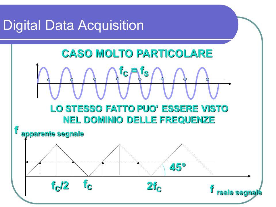 Teorema di Nyquist-Shannon: se un segnale continuo a banda limitata contiene solo frequenze inferiori ad f Smax allora tale segnale sarà campionato correttamente solo se f C 2 f Smax Digital Data Acquisition