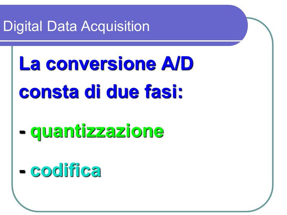 Quantizzazione il dato analogico viene suddiviso in un insieme di stati discreti Digital Data Acquisition