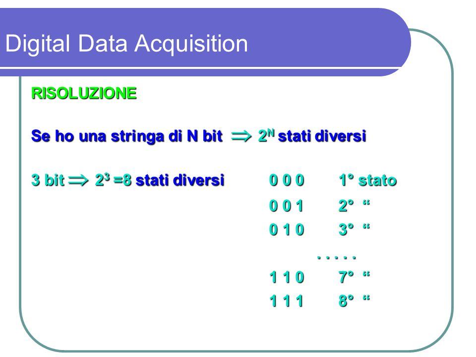 Con 8 bit 2 8 =256 stati diversi (8 bit = 1 byte) Con 10 bit 2 10 =1024 stati diversi (1 k) Con 12 bit 2 12 =4096 stati diversi Con 16 bit 2 16 =65536 stati diversi Digital Data Acquisition