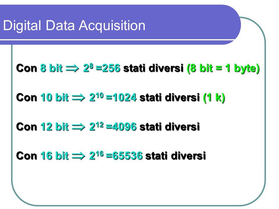 Funzione di trasferimento del quantizzatore non è lineare: uscita = 2 N stati discreti ingresso = grandezza continua Digital Data Acquisition