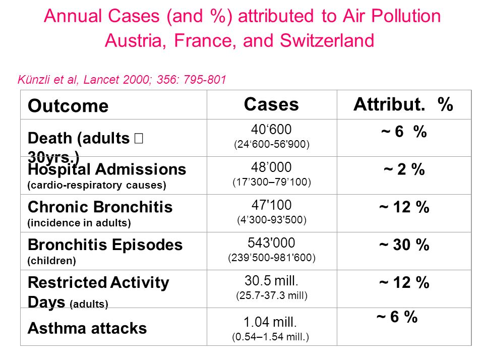 Annual Cases (and %) attributed to Air Pollution Austria, France, and Switzerland Outcome CasesAttribut. % Death (adults 30yrs.) 40600 (24600-56'900)