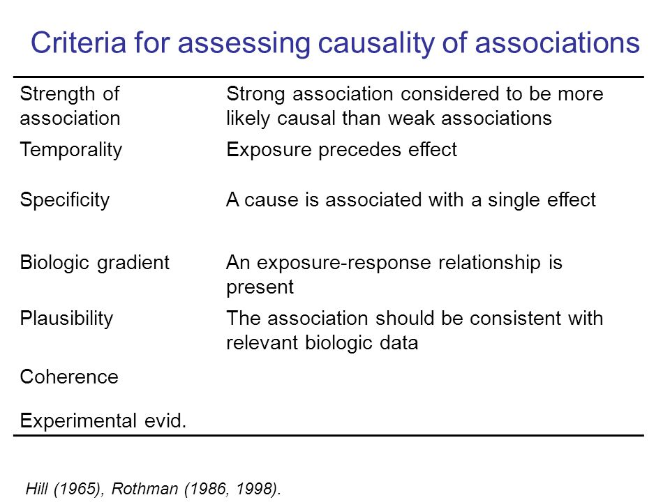 Criteria for assessing causality of associations Strength of association Strong association considered to be more likely causal than weak associations