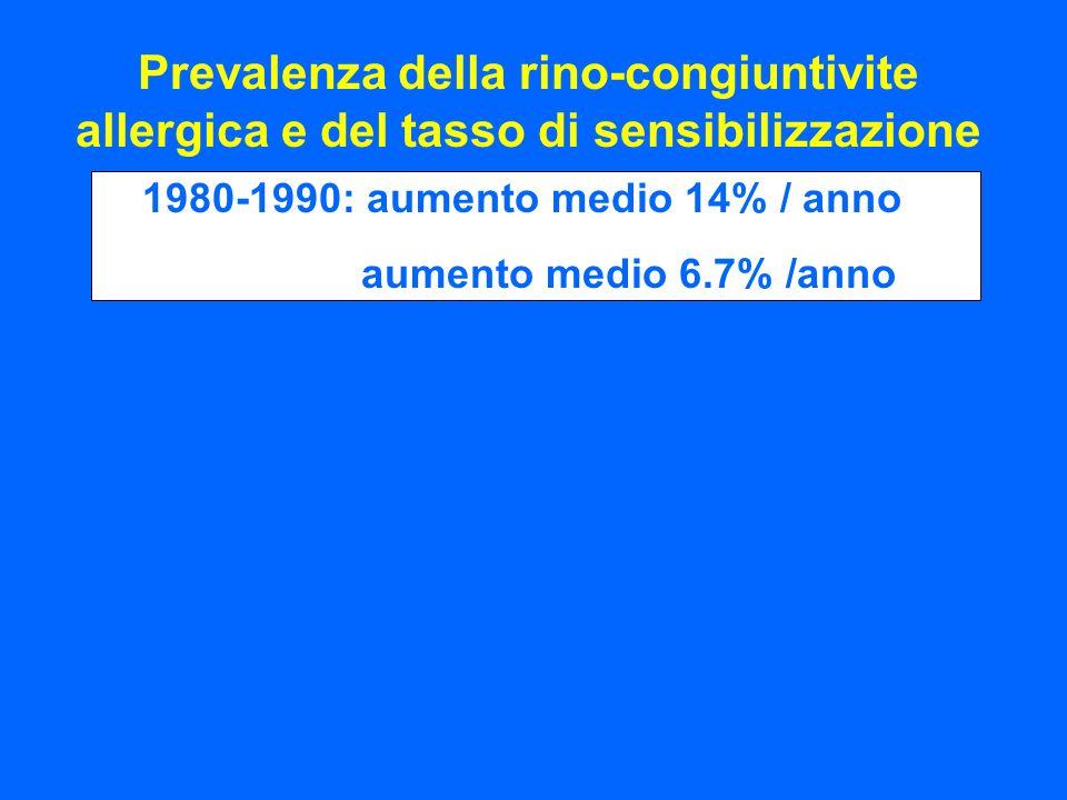 Prevalenza della rino-congiuntivite allergica e del tasso di sensibilizzazione 1980-1990: aumento medio 14% / anno aumento medio 6.7% /anno