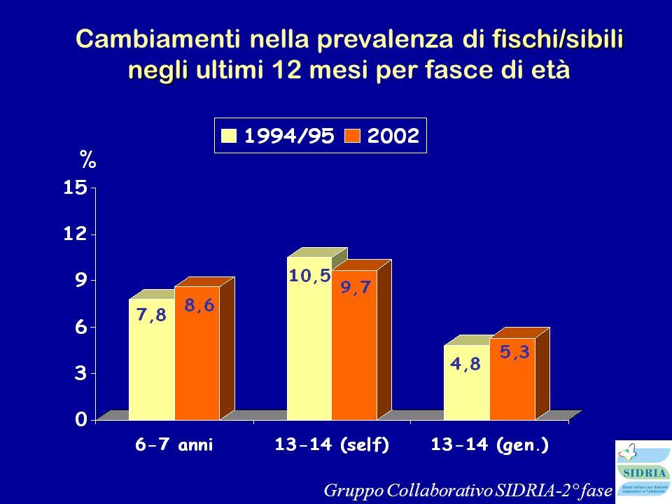 fischi/sibili negli Cambiamenti nella prevalenza di fischi/sibili negli ultimi 12 mesi per fasce di età % Gruppo Collaborativo SIDRIA-2° fase