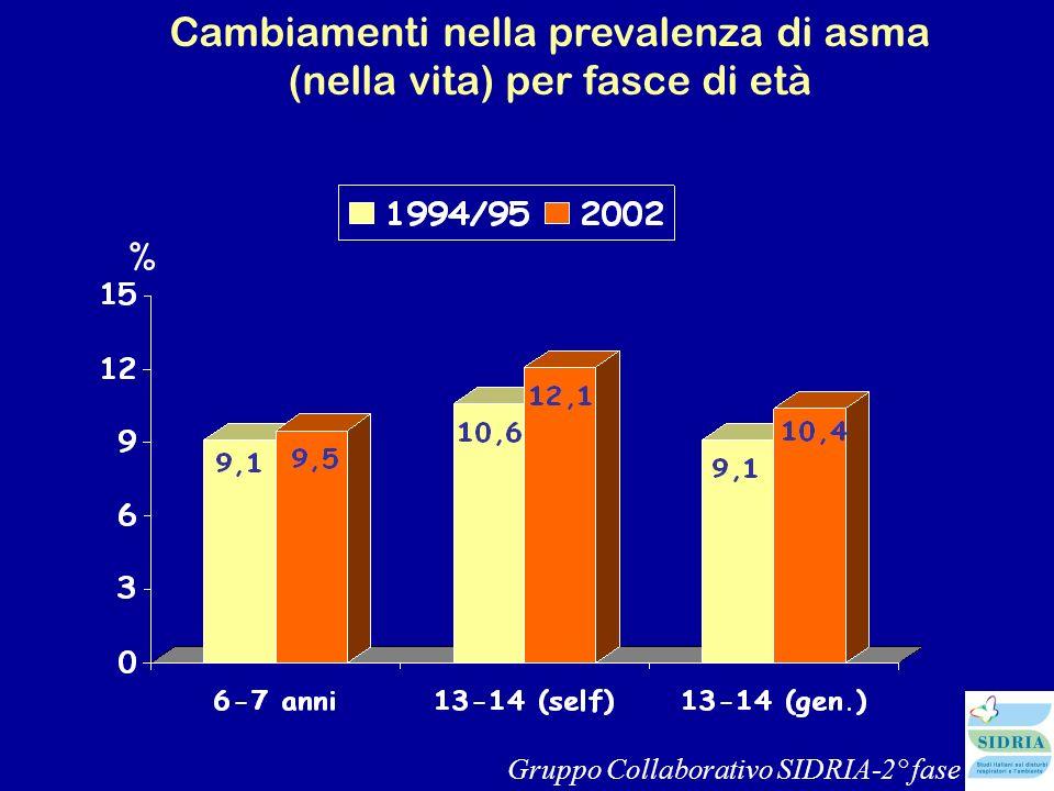 Cambiamenti nella prevalenza di asma (nella vita) per fasce di età % Gruppo Collaborativo SIDRIA-2° fase
