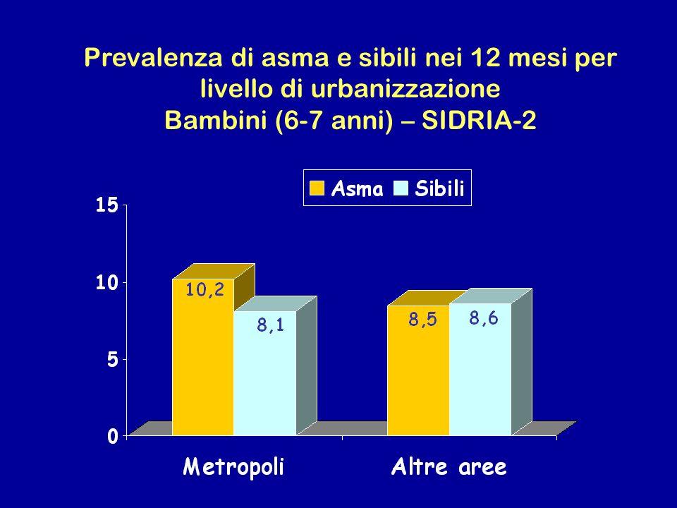 Prevalenza di asma e sibili nei 12 mesi per livello di urbanizzazione Bambini (6-7 anni) – SIDRIA-2
