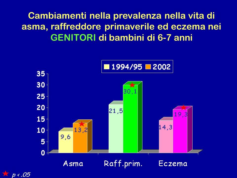 Cambiamenti nella prevalenza nella vita di asma, raffreddore primaverile ed eczema nei GENITORI di bambini di 6-7 anni p <.05