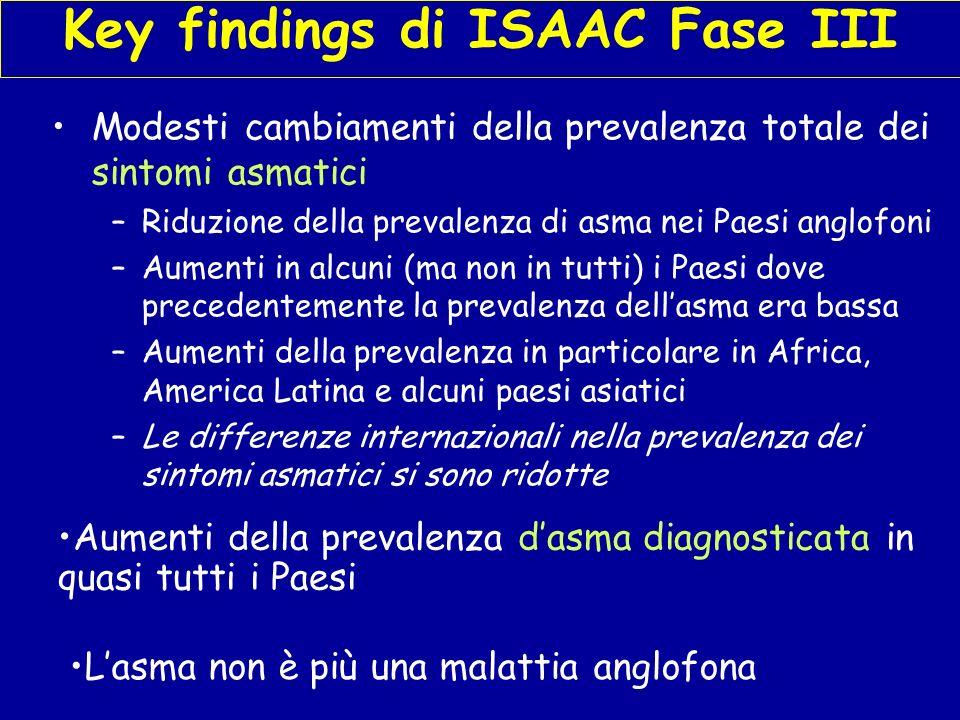 Key findings di ISAAC Fase III Modesti cambiamenti della prevalenza totale dei sintomi asmatici –Riduzione della prevalenza di asma nei Paesi anglofoni –Aumenti in alcuni (ma non in tutti) i Paesi dove precedentemente la prevalenza dellasma era bassa –Aumenti della prevalenza in particolare in Africa, America Latina e alcuni paesi asiatici –Le differenze internazionali nella prevalenza dei sintomi asmatici si sono ridotte Aumenti della prevalenza dasma diagnosticata in quasi tutti i Paesi Lasma non è più una malattia anglofona