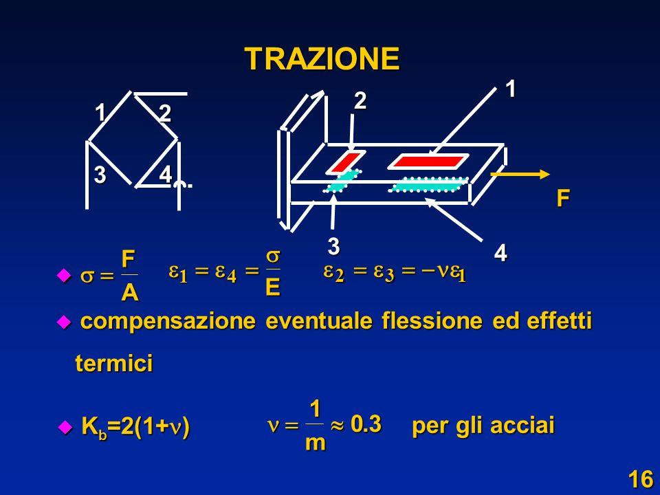 TRAZIONE u compensazione eventuale flessione ed effetti termici termici F A 14 E 231 K b =2(1+ ) K b =2(1+ ) 103 m. per gli acciai 1F 1 2 3 4 4 2 3 16