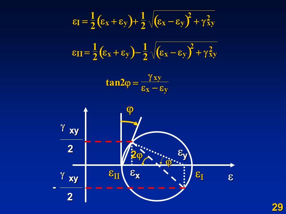 Ixyxyxy 1212 2 2 IIxyxyxy 1212 2 2 tan2 xy xy x y xy 2 2 xy 2 - 29