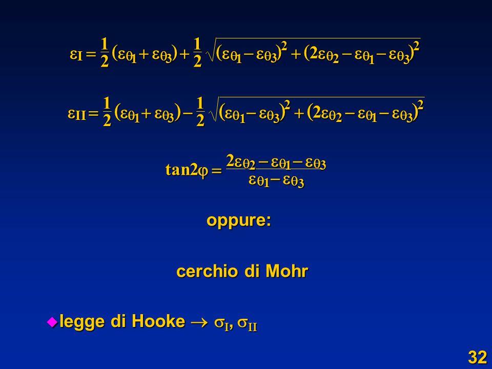 oppure: cerchio di Mohr legge di Hooke, legge di Hooke, I 1212 2 131 3 2 2 13 2 II 1212 2 13 13 2 21 3 2 tan2221 3 1 3 32