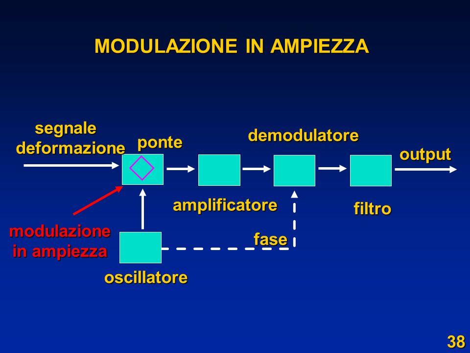 MODULAZIONE IN AMPIEZZA segnale segnaledeformazione oscillatore amplificatore demodulatore filtro ponte fase output modulazione in ampiezza 38