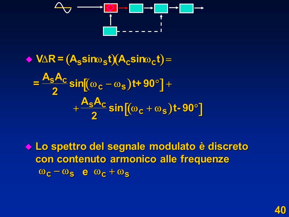 u Lo spettro del segnale modulato è discreto con contenuto armonico alle frequenze e cs u Vu Vu Vu V R=AsintAsint sscc = AA 2 sint+90 sc cs AA 2 sint-