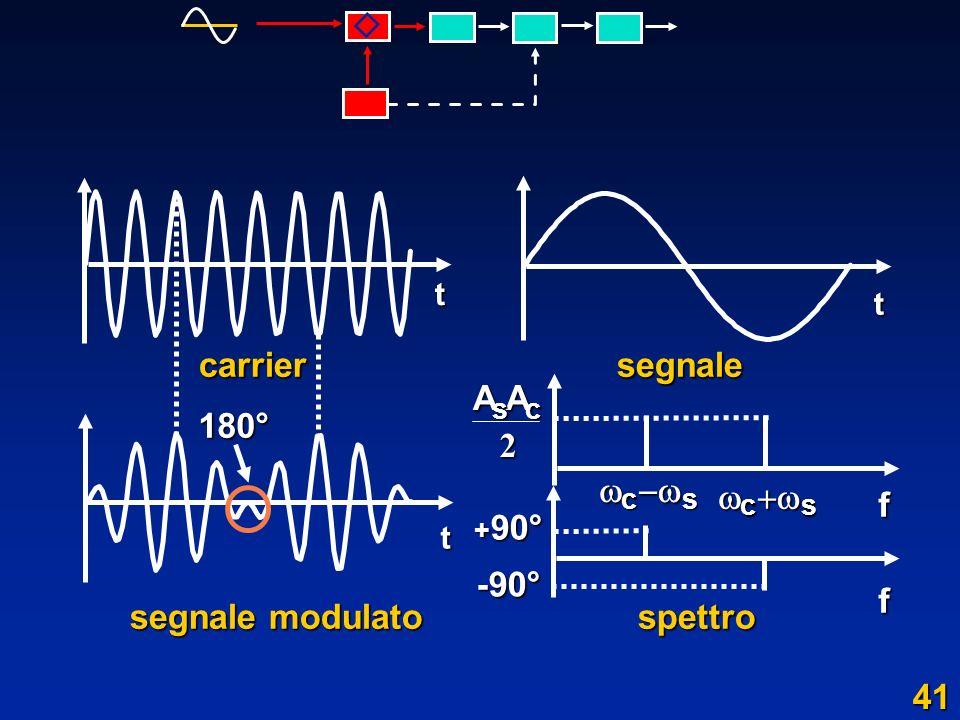 carrier segnale carrier segnale segnale modulato spettro segnale modulato spettro t t t180° + 90° -90°AAsc 2 cs cs f f 41