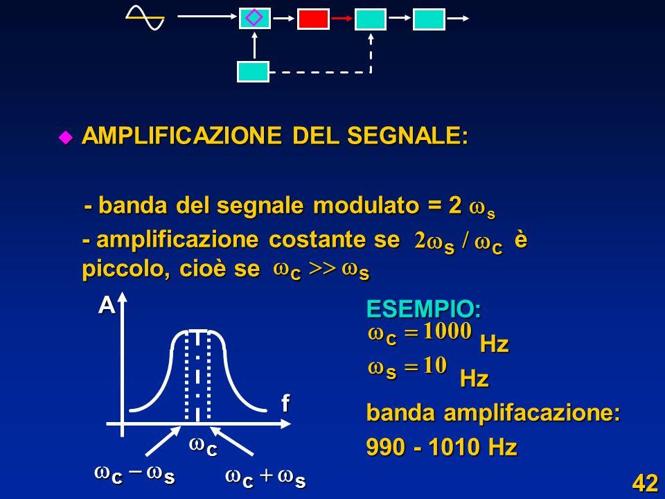 u AMPLIFICAZIONE DEL SEGNALE: - banda del segnale modulato = 2 s - banda del segnale modulato = 2 s - amplificazione costante se è piccolo, cioè se 2s
