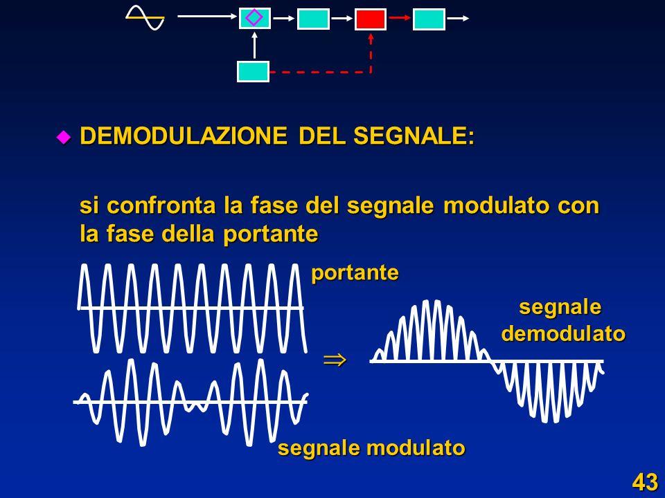 u DEMODULAZIONE DEL SEGNALE: si confronta la fase del segnale modulato con la fase della portante portante segnale modulato segnale segnaledemodulato