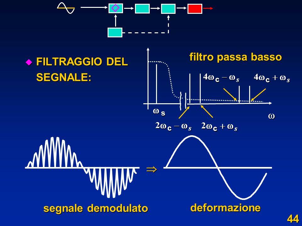 u FILTRAGGIO DEL SEGNALE: segnale demodulato segnale demodulato deformazione 4 c s 4 c s s 2 c s 2 c s filtro passa basso 44