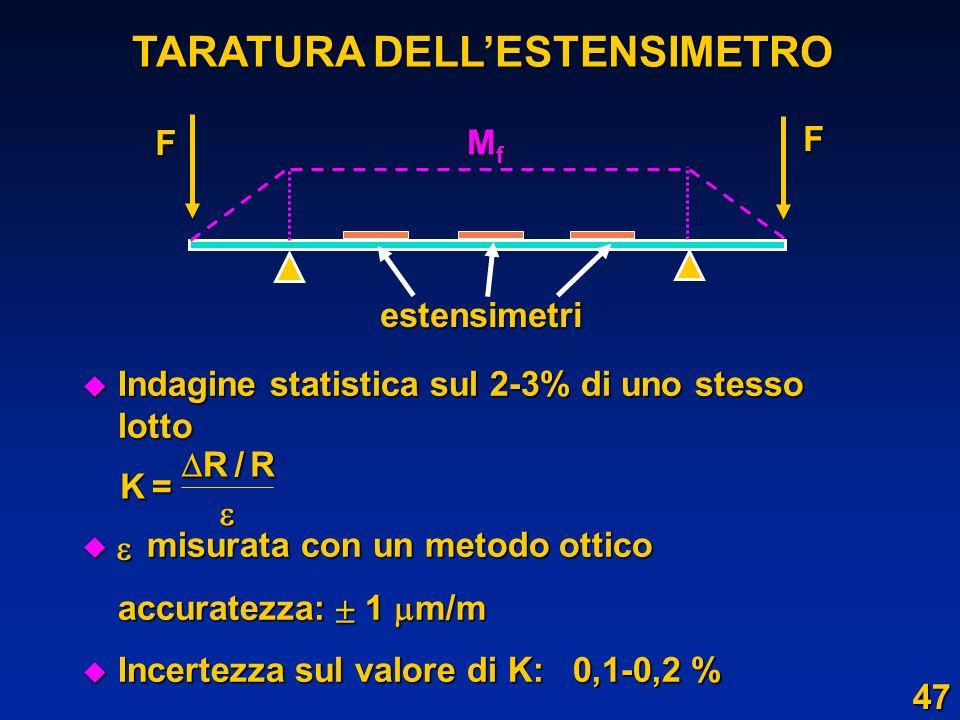 u Indagine statistica sul 2-3% di uno stesso lotto u misurata con un metodo ottico accuratezza: 1 m/m u Incertezza sul valore di K: 0,1-0,2 % TARATURA