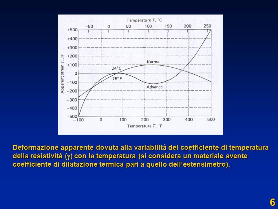 6 Deformazione apparente dovuta alla variabilità del coefficiente di temperatura della resistività ( ) con la temperatura (si considera un materiale a