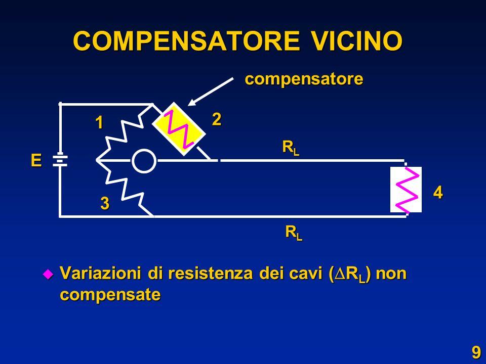 COMPENSATORE VICINO Variazioni di resistenza dei cavi ( R L ) non compensate Variazioni di resistenza dei cavi ( R L ) non compensate 1 2 3 4compensat