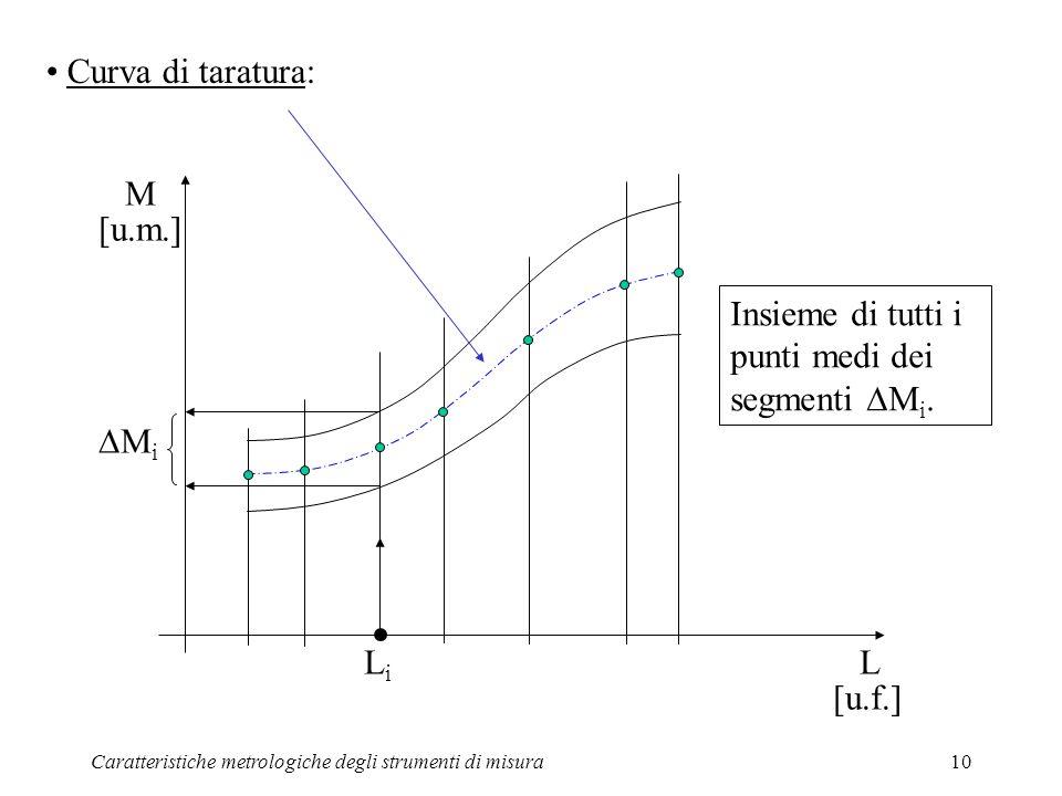 Caratteristiche metrologiche degli strumenti di misura10 Curva di taratura: L M [u.m.] [u.f.] M i LiLi Insieme di tutti i punti medi dei segmenti M i.