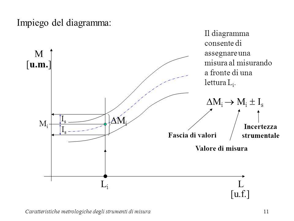 Caratteristiche metrologiche degli strumenti di misura11 Impiego del diagramma: L M [u.m.] [u.f.] LiLi MiMi IsIs IsIs M i M i I s Il diagramma consent