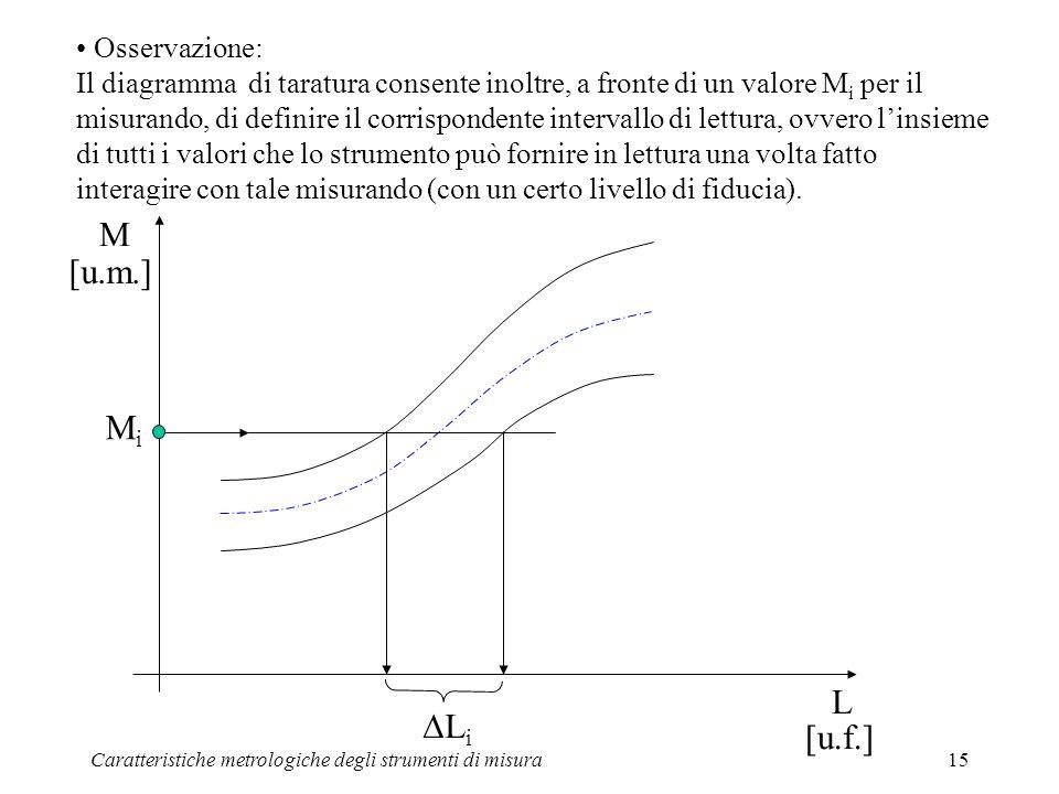 Caratteristiche metrologiche degli strumenti di misura15 Osservazione: Il diagramma di taratura consente inoltre, a fronte di un valore M i per il mis