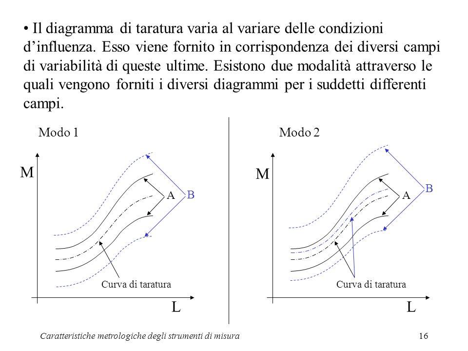 Caratteristiche metrologiche degli strumenti di misura16 Il diagramma di taratura varia al variare delle condizioni dinfluenza. Esso viene fornito in