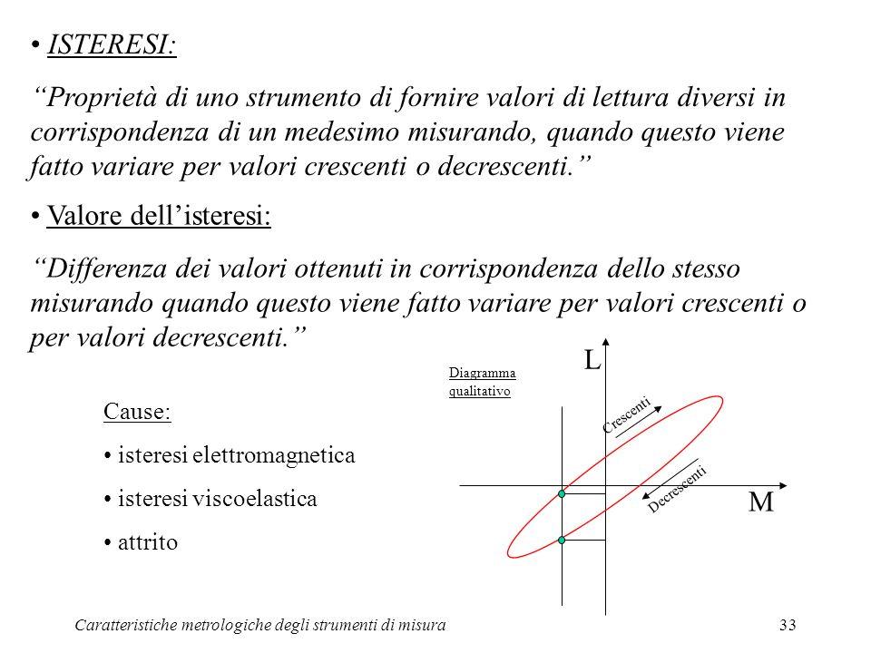 Caratteristiche metrologiche degli strumenti di misura33 ISTERESI: Proprietà di uno strumento di fornire valori di lettura diversi in corrispondenza d