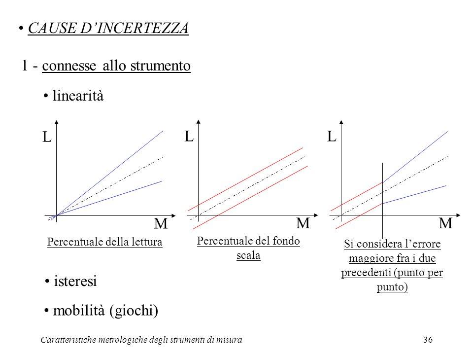 Caratteristiche metrologiche degli strumenti di misura36 CAUSE DINCERTEZZA 1 - connesse allo strumento isteresi mobilità (giochi) linearità L M Percen