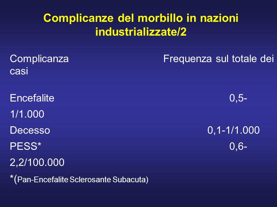 ComplicanzaFrequenza sul totale dei casi Encefalite0,5- 1/1.000 Decesso0,1-1/1.000 PESS*0,6- 2,2/100.000 *( Pan-Encefalite Sclerosante Subacuta) Ripor
