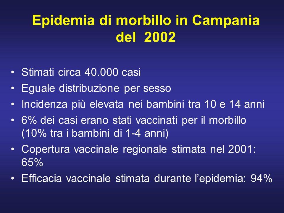 Epidemia di morbillo in Campania del 2002 Stimati circa 40.000 casi Eguale distribuzione per sesso Incidenza più elevata nei bambini tra 10 e 14 anni