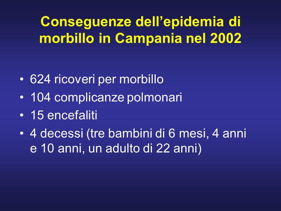 Conseguenze dellepidemia di morbillo in Campania nel 2002 624 ricoveri per morbillo 104 complicanze polmonari 15 encefaliti 4 decessi (tre bambini di