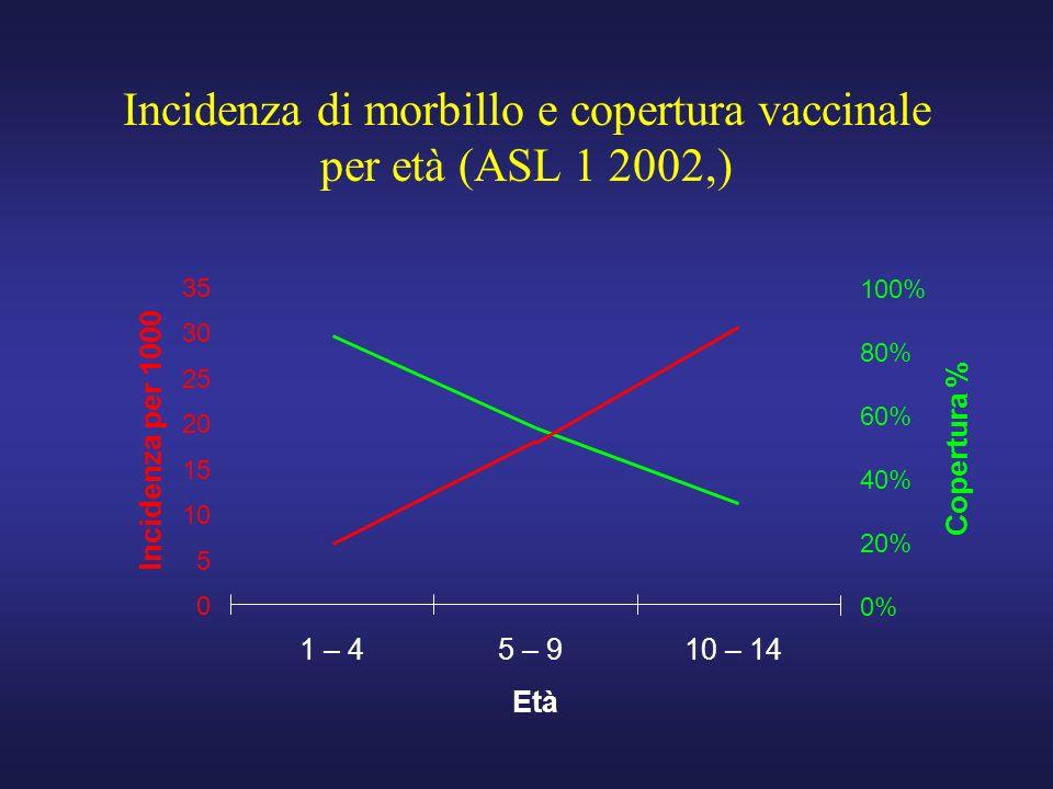 1 – 45 – 910 – 14 Età 0% 20% 40% 60% 80% 100% Copertura % 0 5 10 15 20 25 30 35 Incidenza per 1000 Incidenza di morbillo e copertura vaccinale per età