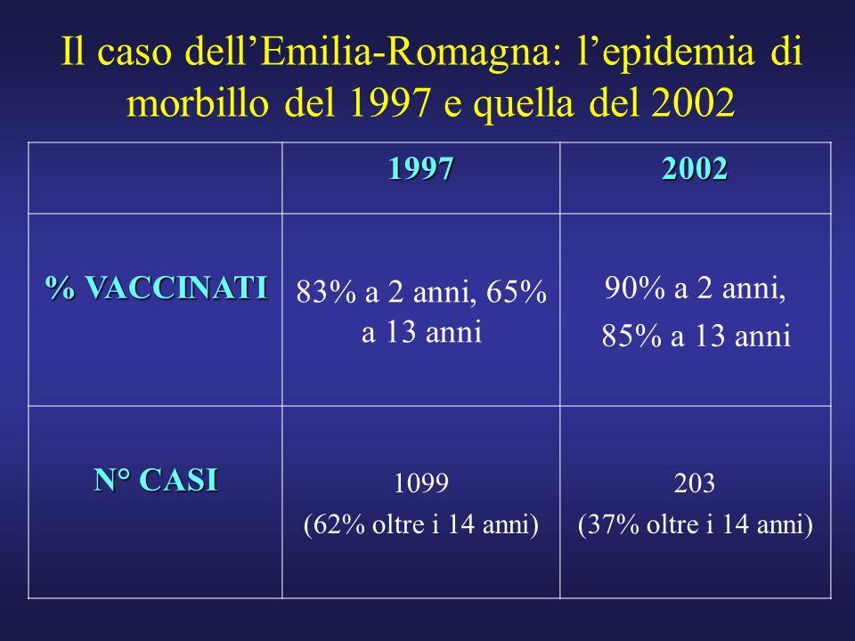Il caso dellEmilia-Romagna: lepidemia di morbillo del 1997 e quella del 2002 19972002 % VACCINATI 83% a 2 anni, 65% a 13 anni 90% a 2 anni, 85% a 13 a