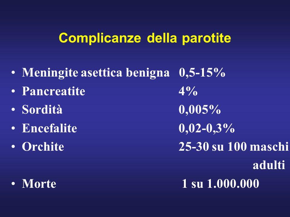 Complicanze della parotite Meningite asettica benigna 0,5-15% Pancreatite 4% Sordità 0,005% Encefalite 0,02-0,3% Orchite 25-30 su 100 maschi adulti Mo