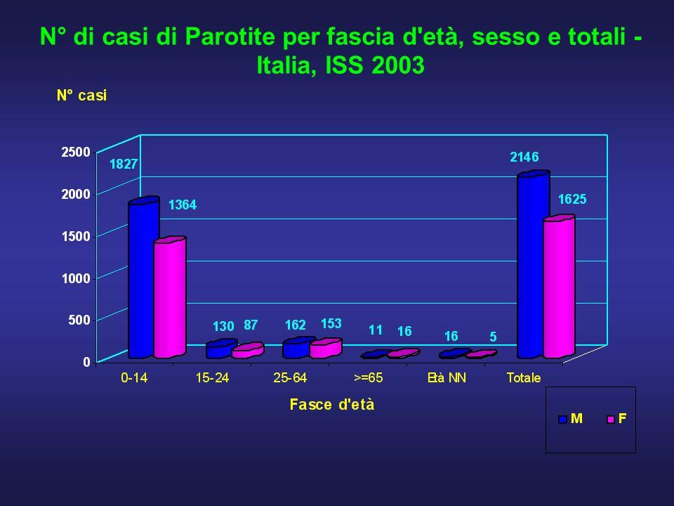 N° di casi di Parotite per fascia d'età, sesso e totali - Italia, ISS 2003