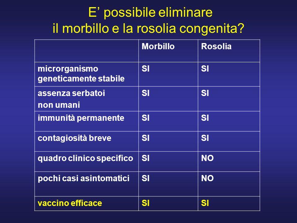 E possibile eliminare il morbillo e la rosolia congenita? MorbilloRosolia microrganismo geneticamente stabile SI assenza serbatoi non umani SI immunit