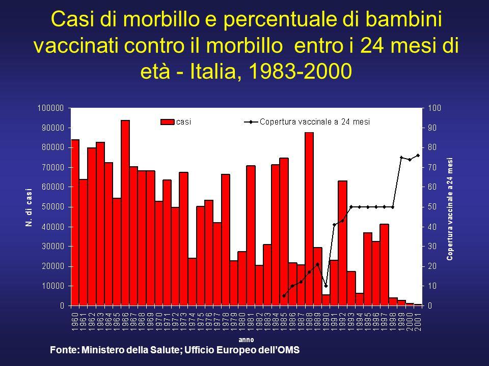 Casi di morbillo e percentuale di bambini vaccinati contro il morbillo entro i 24 mesi di età - Italia, 1983-2000 Fonte: Ministero della Salute; Uffic