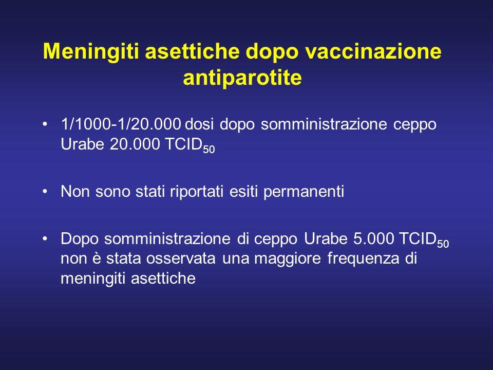 Meningiti asettiche dopo vaccinazione antiparotite 1/1000-1/20.000 dosi dopo somministrazione ceppo Urabe 20.000 TCID 50 Non sono stati riportati esit
