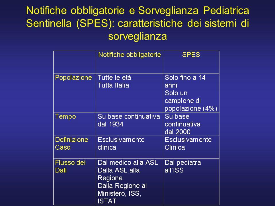 Notifiche obbligatorie e Sorveglianza Pediatrica Sentinella (SPES): caratteristiche dei sistemi di sorveglianza